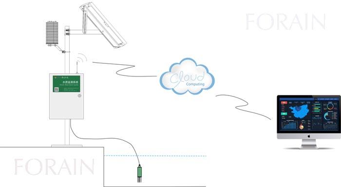 小型自动气象站/水质监测系统